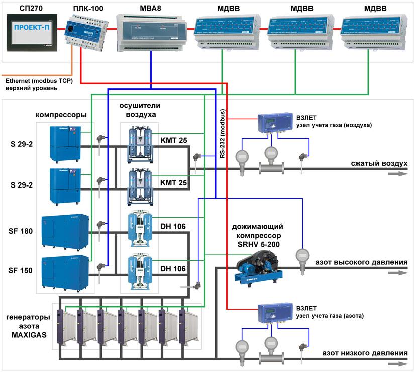 Система диспетчеризации станции по производству азота - функциональная схема системы диспетчеризации