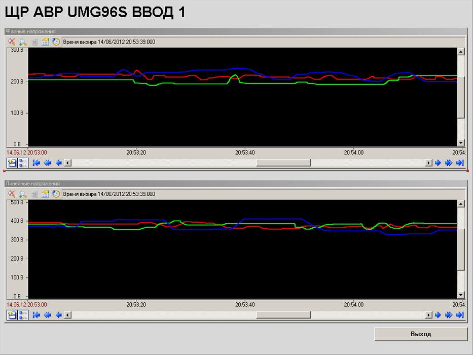 Диспетчеризация электроснабжения - SCADA Trace Mode - графики АВР