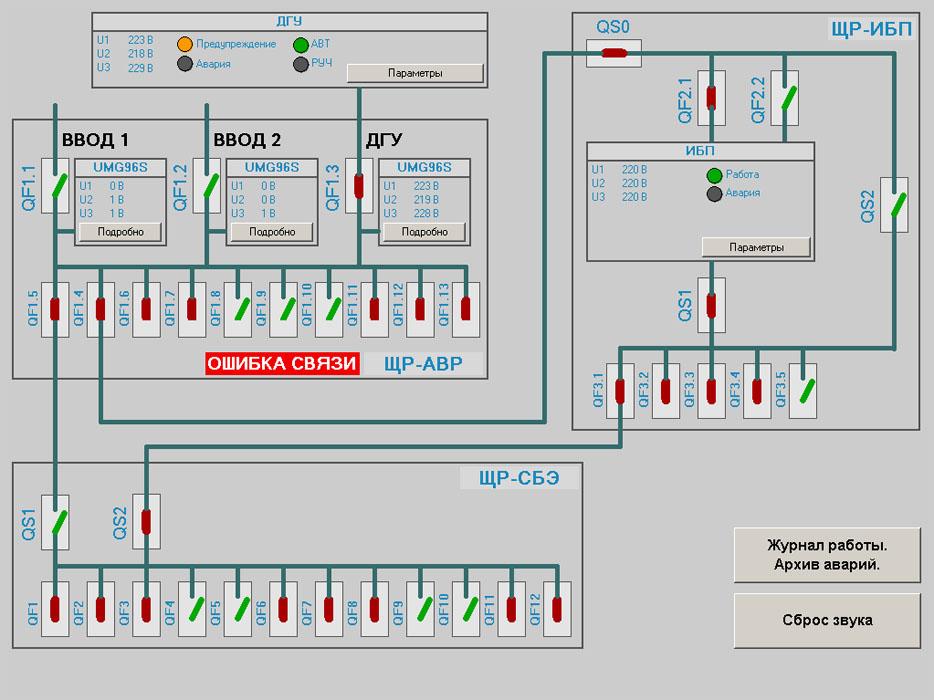Диспетчеризация электроснабжения - SCADA Trace Mode - главный экран