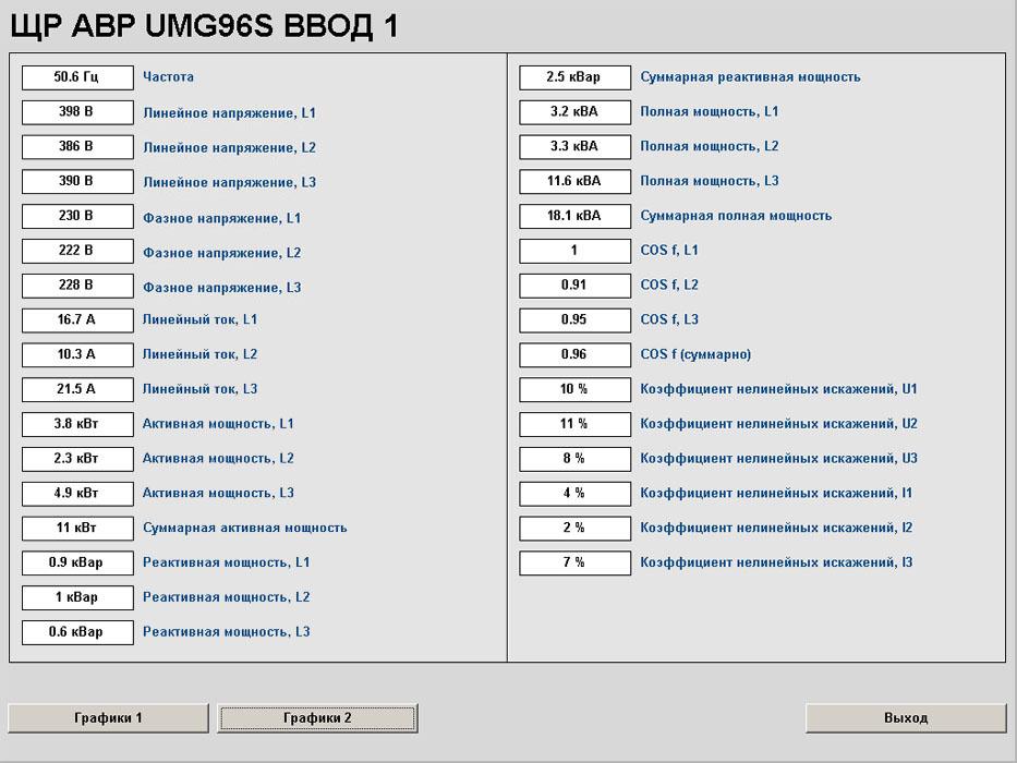 Диспетчеризация электроснабжения - SCADA Trace Mode - параметры АВР