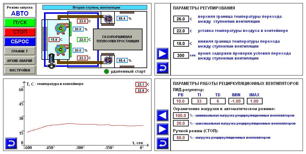 Система вентиляции газопоршневой теплоэлектростанции - экраны панели оператора