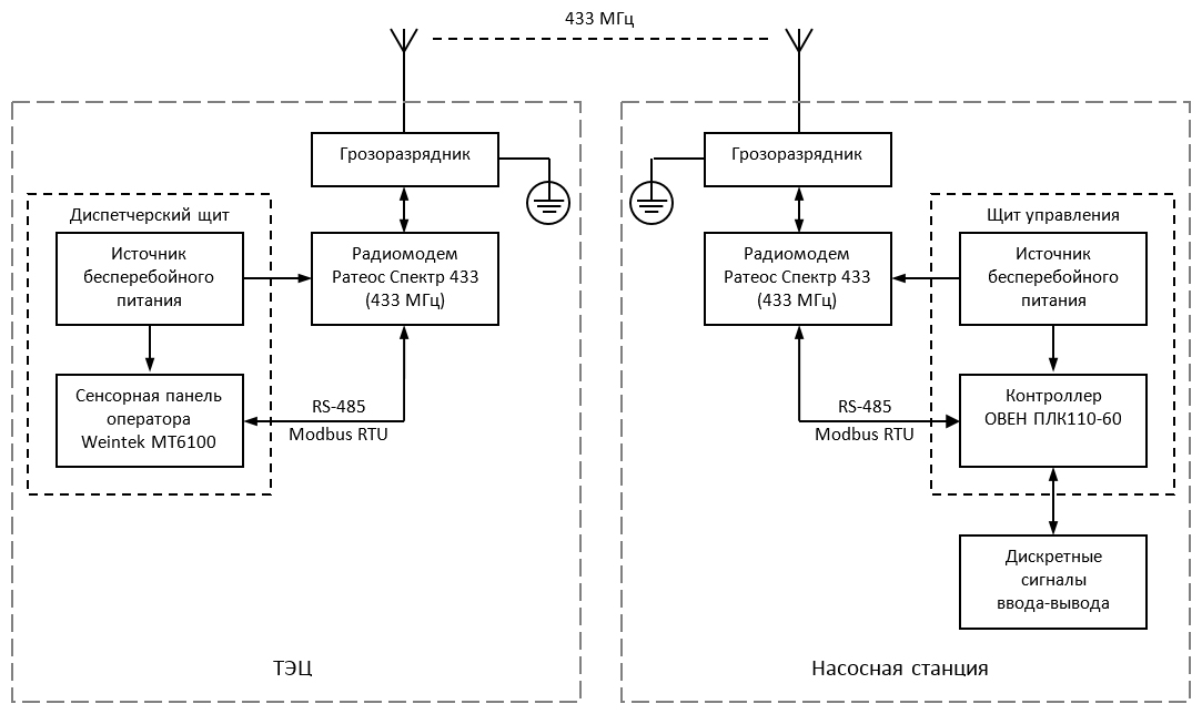 Удаленное управление насосной станцией - функциональная схема