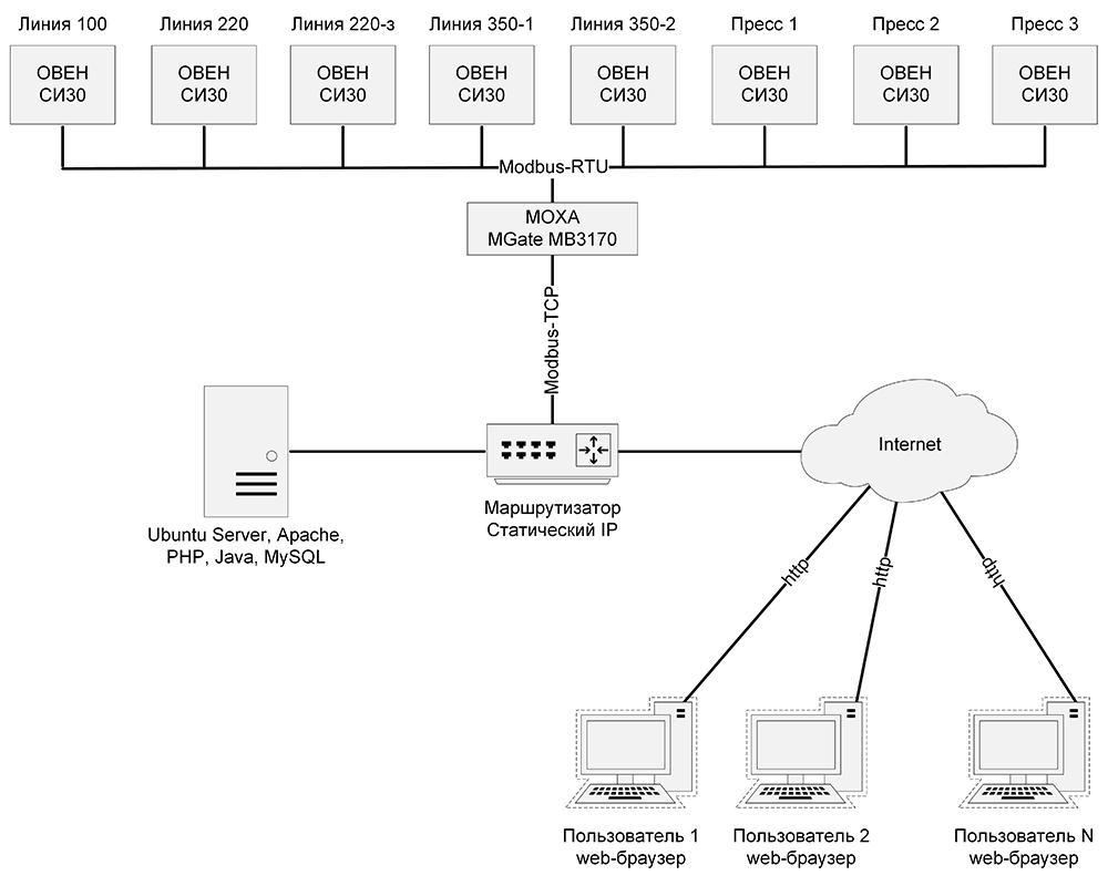 Автоматизированная система учета готовой продукции - функциональная схема