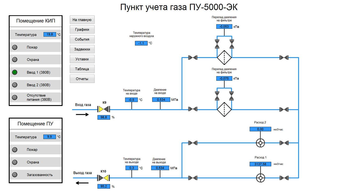 АСУ ТП РГ - SCADA WinCC - пункт учета газа
