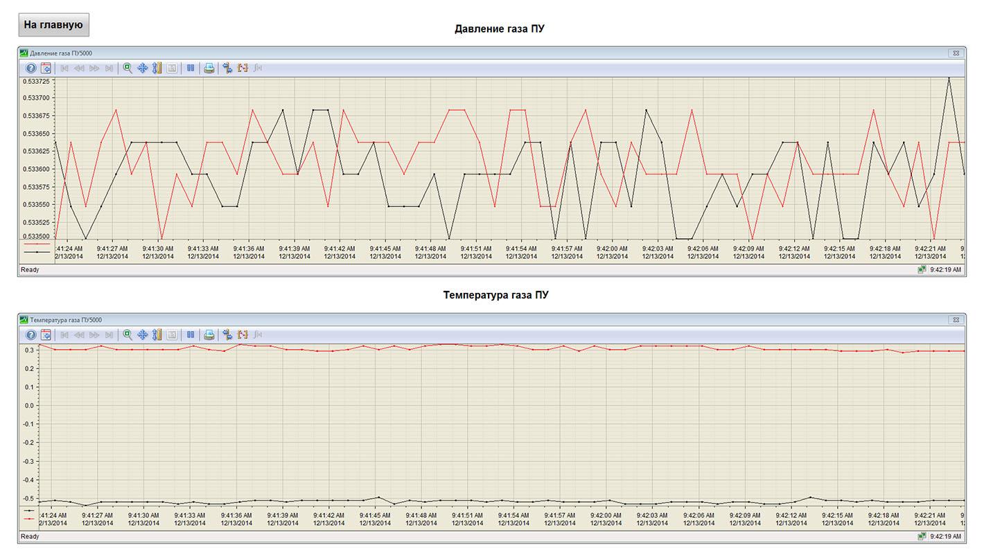 АСУ ТП РГ - SCADA WinCC - графики параметров