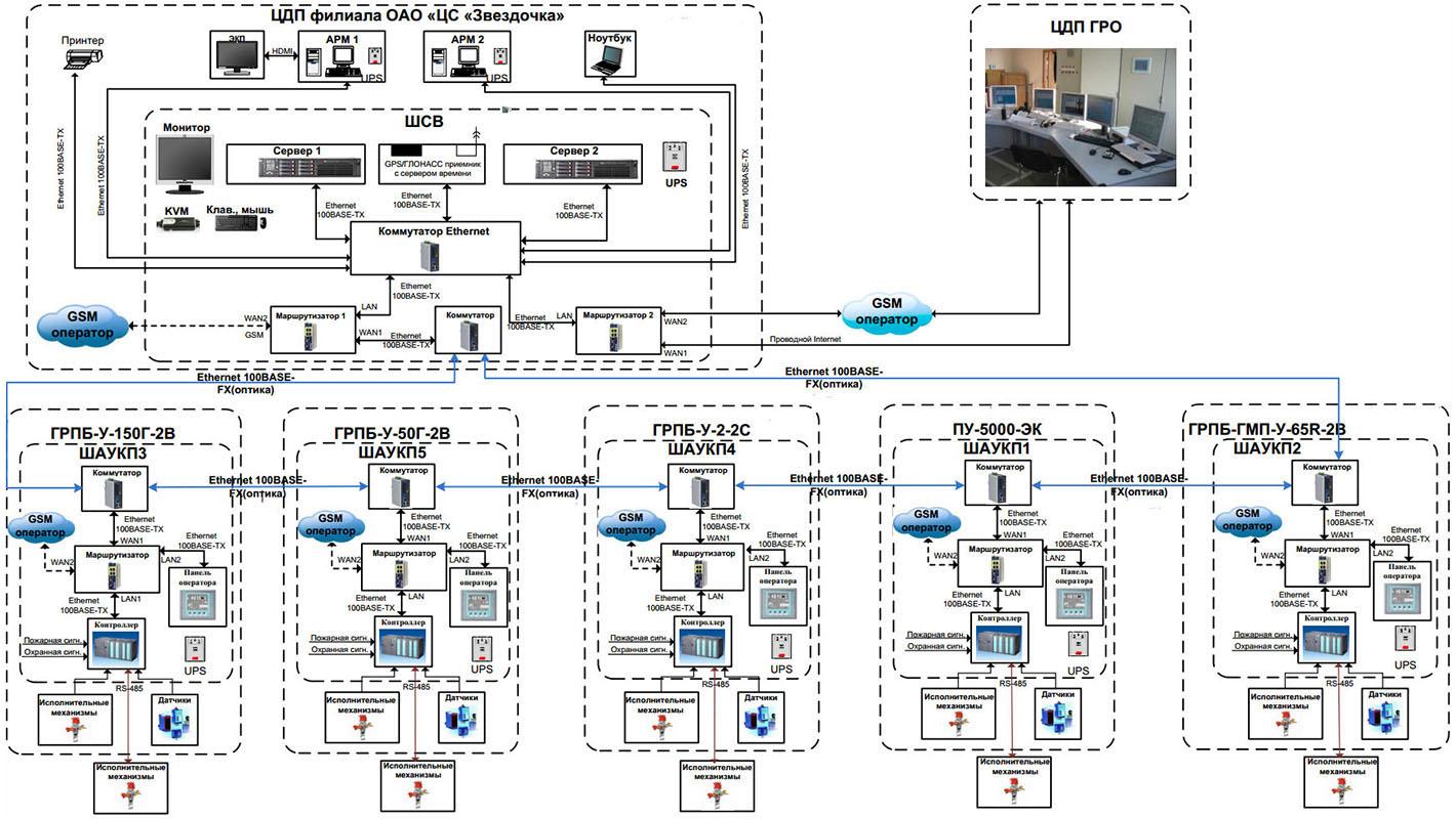 АСУ ТП РГ - структурная схема