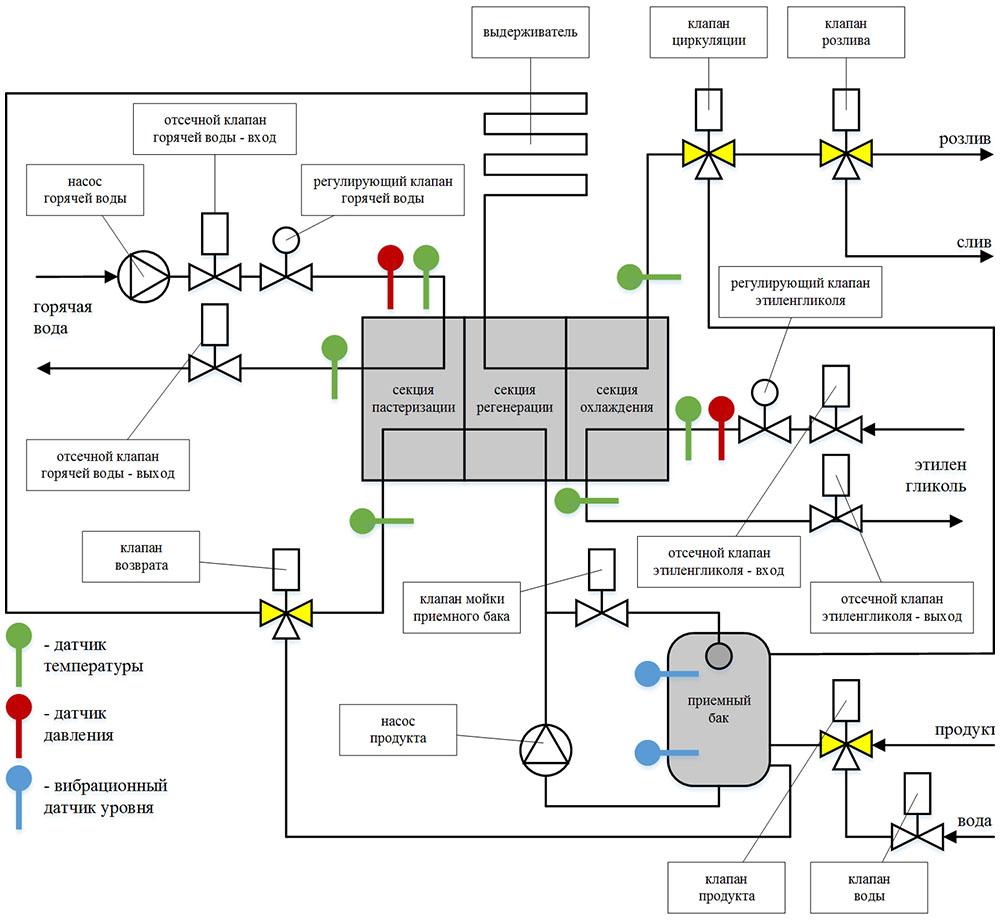 Пульт управления МПОУ-6 - технологическая схема