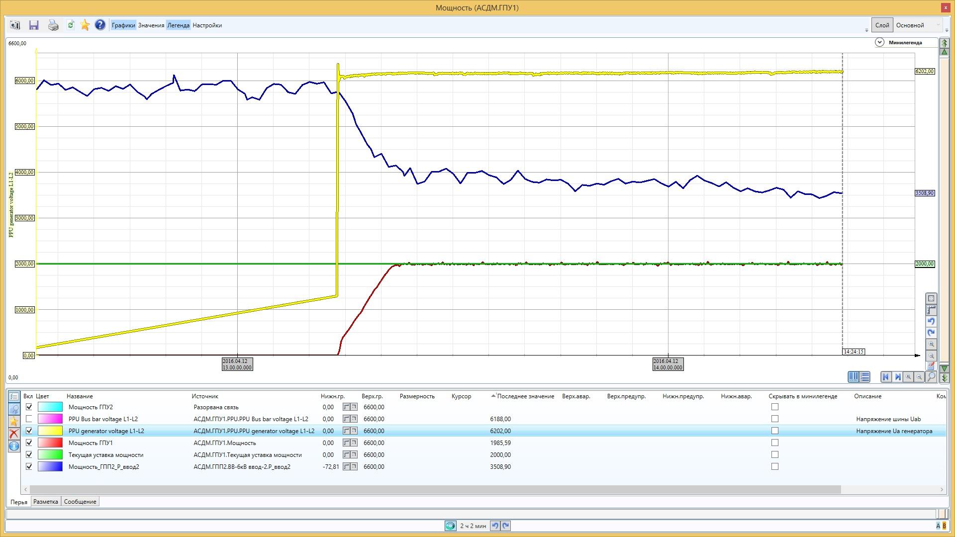 АСДМ газопоршневой теплоэлектростанции - SCADA MasterSCADA - ГПУ1 графики