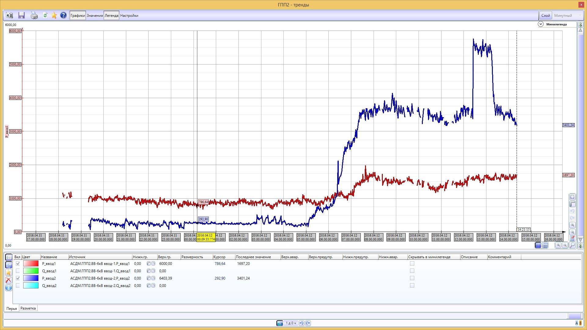 АСДМ газопоршневой теплоэлектростанции - SCADA MasterSCADA - ГПП2 графики