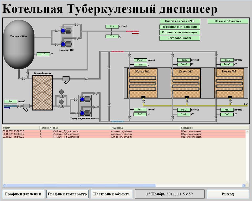 Система телеметрии (диспетчеризации) газовой котельной - SCADA Trace Mode - объект телеметрии