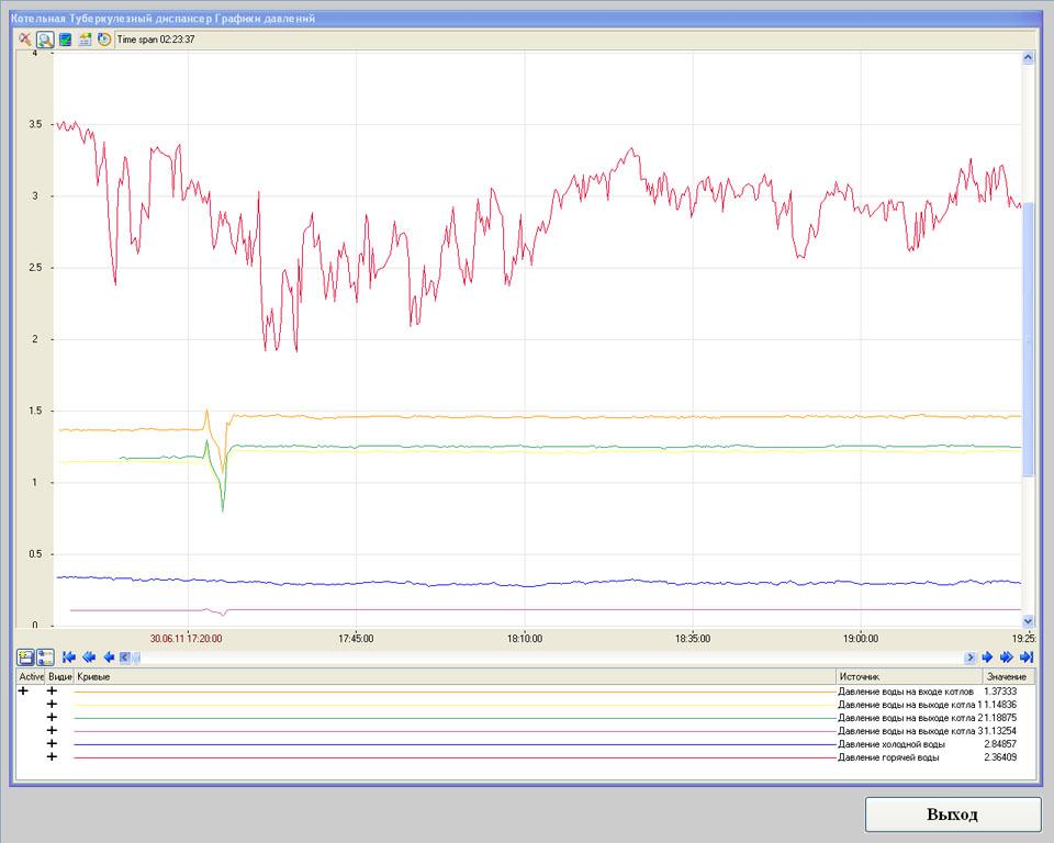 Система телеметрии (диспетчеризации) газовой котельной - SCADA Trace Mode - графики давлений