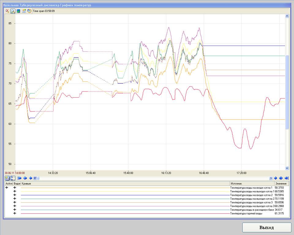 Система телеметрии (диспетчеризации) газовой котельной - SCADA Trace Mode - графики температур