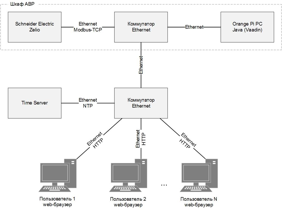 WEB диспетчеризация шкафа АВР - архитектура системы диспетчеризации