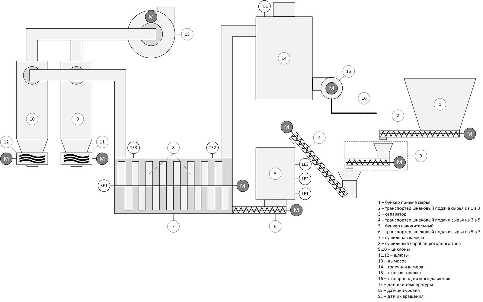 Автоматизация сушильной камеры для сушки пивной дробины - технологическая схема