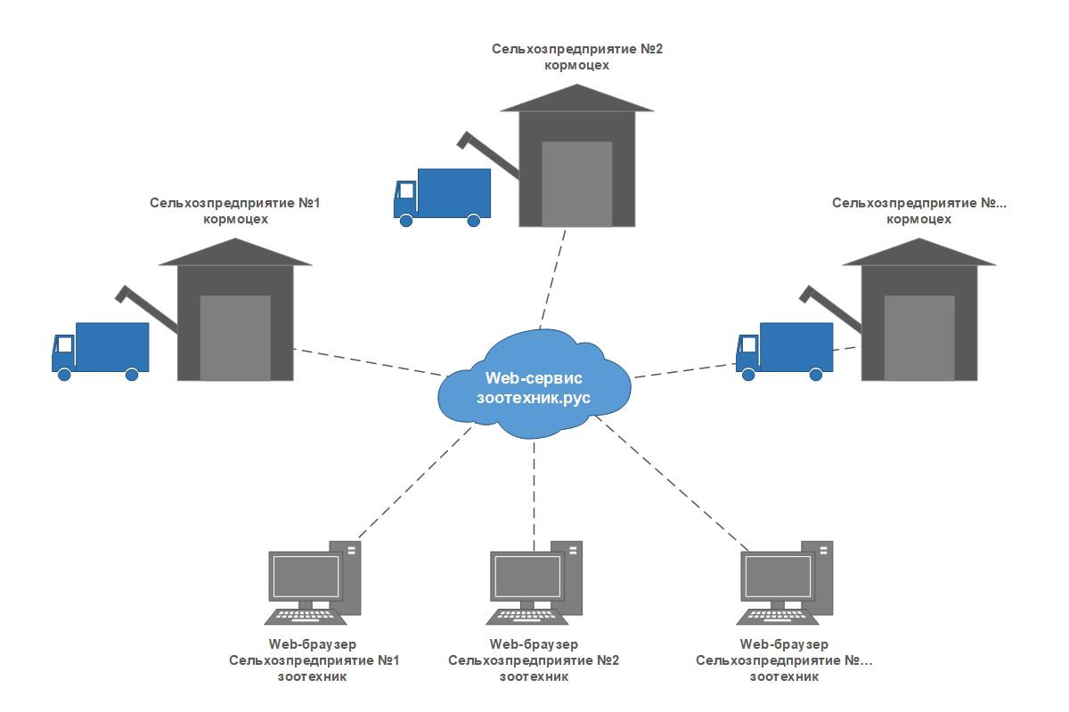 Автоматизация кормоцеха - структурная схема 1