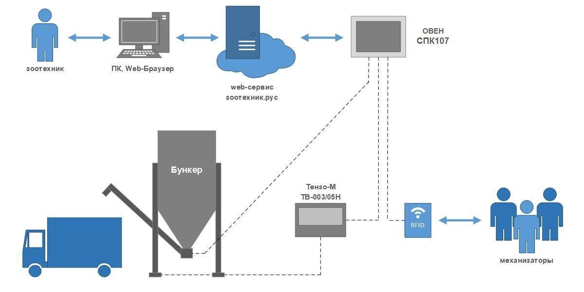Автоматизация кормоцеха - структурная схема 2