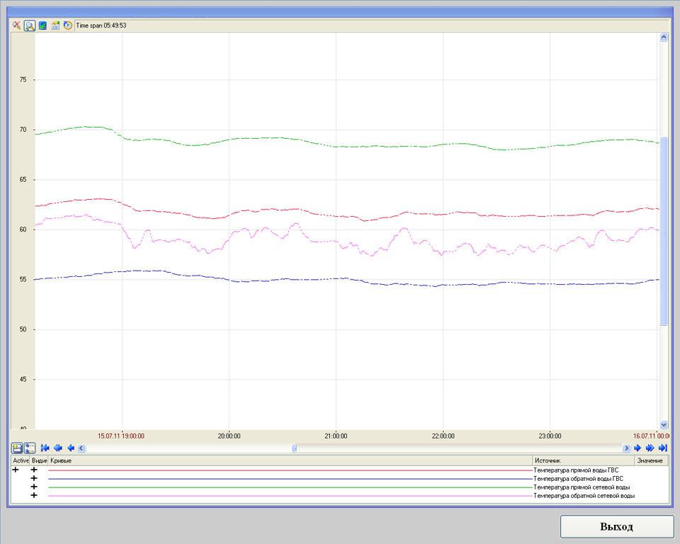 Система телеметрии газовой котельной - SCADA Trace Mode - графики температур