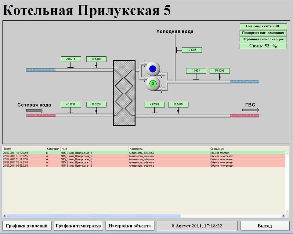 Система телеметрии газовой котельной - SCADA Trace Mode - объект телеметрии