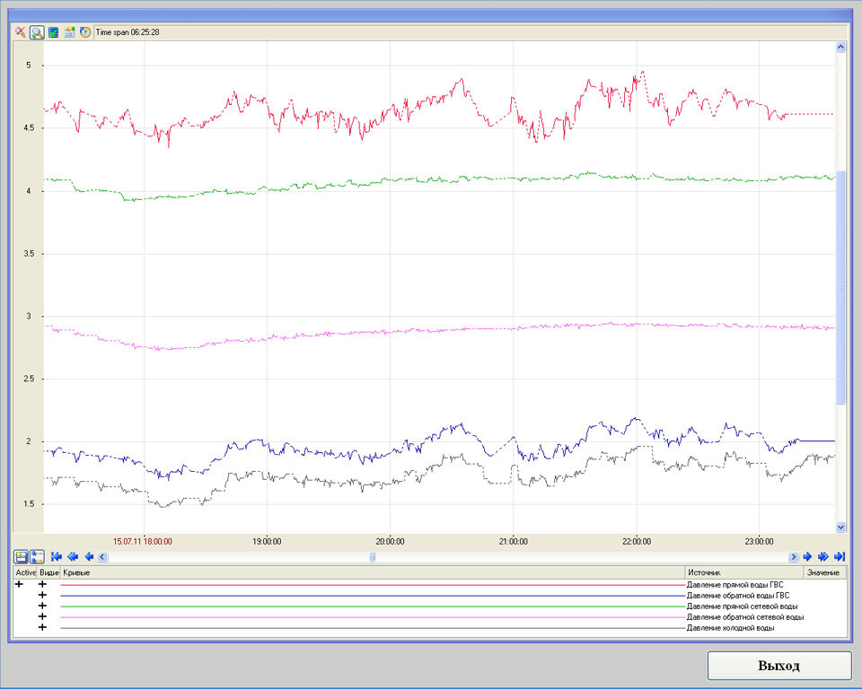 Система телеметрии газовой котельной - SCADA Trace Mode - графики давлений