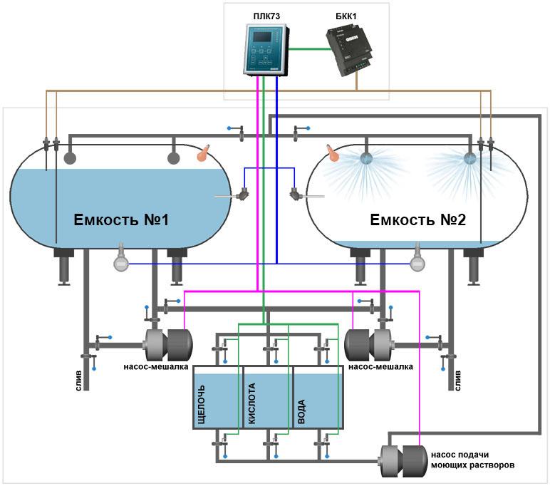 АСУ ТП двух емкостей хранения и моечной станции - функциональная схема
