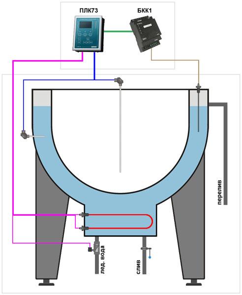 Ванна творожная ВТН 2.5 - функциональная схема