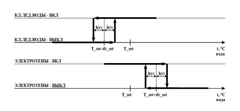Ванна творожная ВТН 2.5 - диаграмма работы электротенов и клапана ледяной воды
