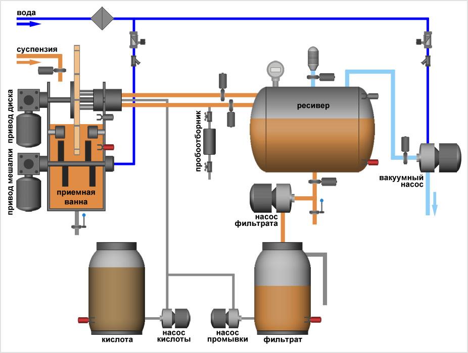 Вакуумный керамический дисковый фильтр - технологическая схема установки