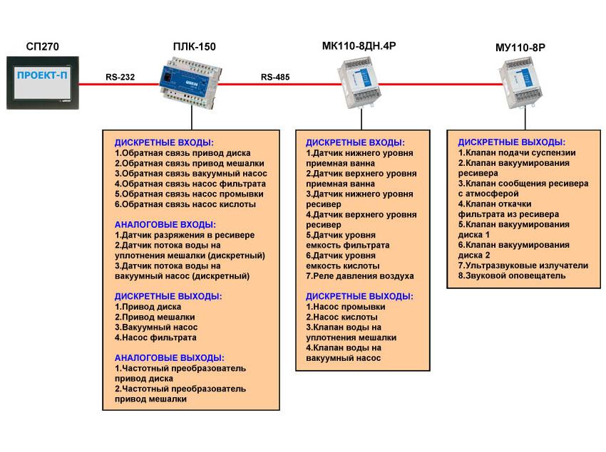Вакуумный керамический дисковый фильтр - функциональная схема АСУ
