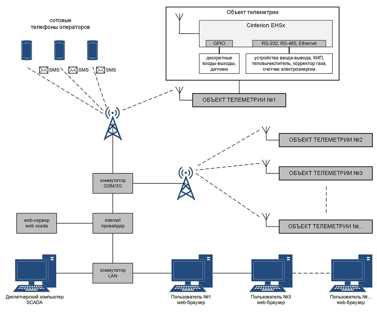 Система телеметрии на базе 3G модема Cinterion EHSx - функциональная схема