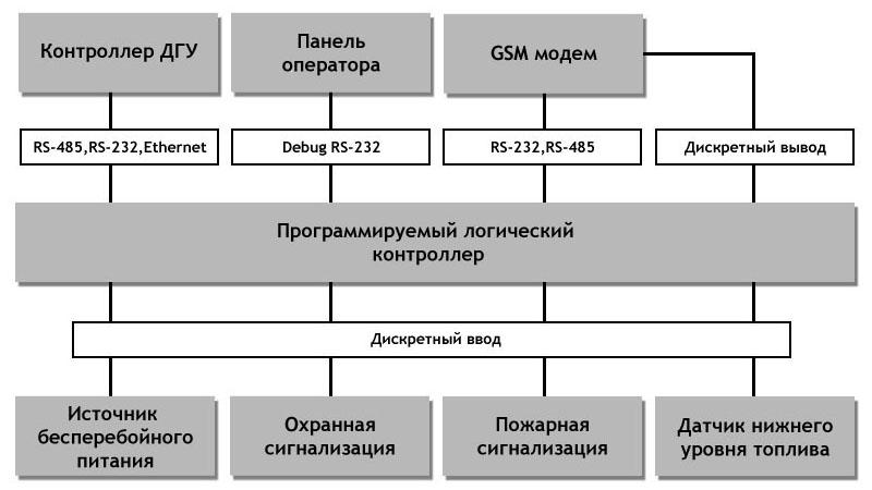 Универсальный щит диспетчеризации дизельной генераторной установки - архитектура системы диспетчеризации