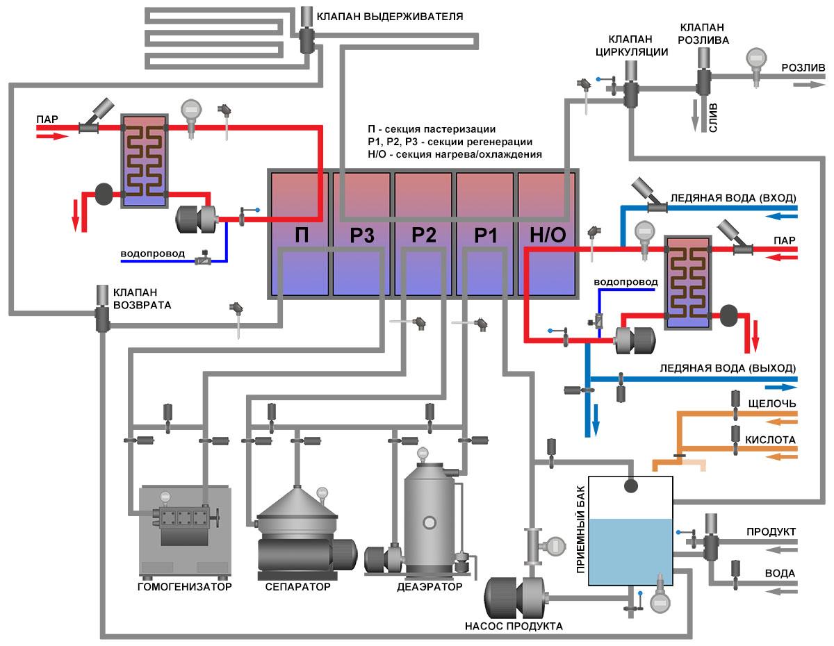 АСУ ТП пастеризационно-охладительной установки - технологическая схема