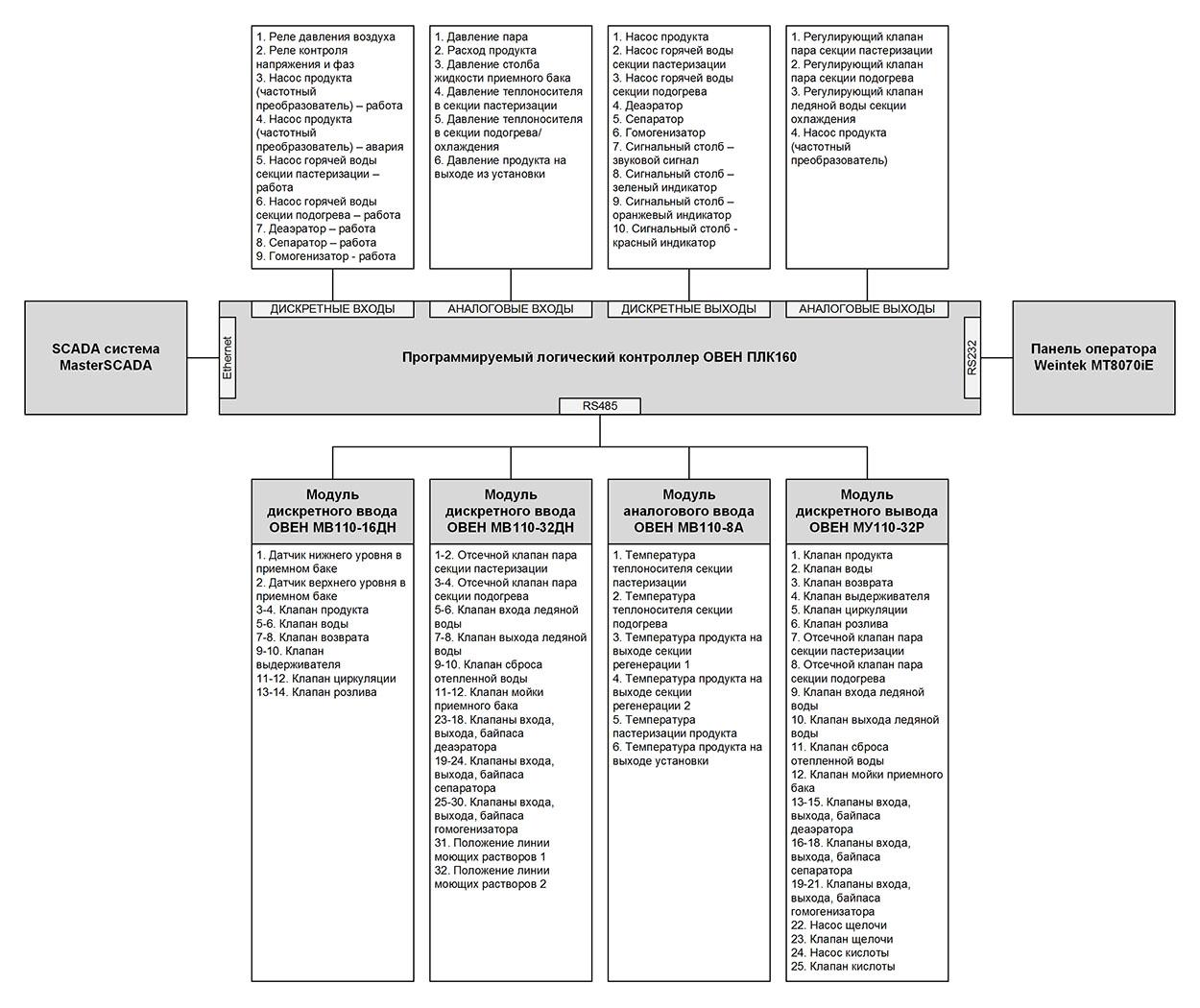 АСУ ТП пастеризационно-охладительной установки - архитектура АСУ ТП