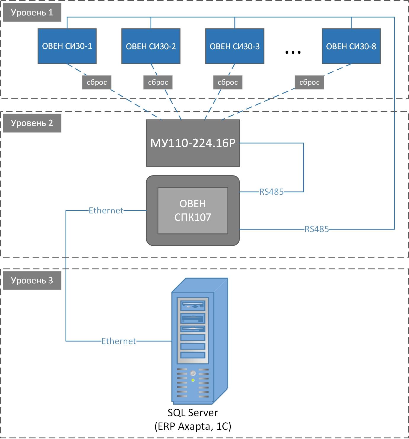 Структурная схема автоматизированной системы учета продукции